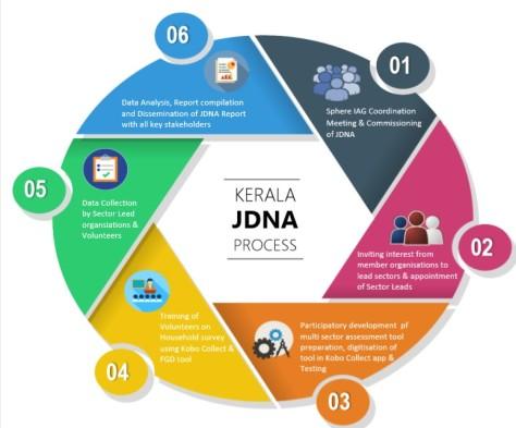 Kerala JDNA Process